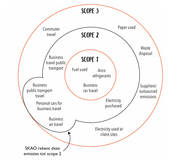 scope co2